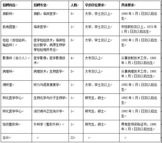 2020年6月份山东淄博市中心医院合同制人员招聘公告