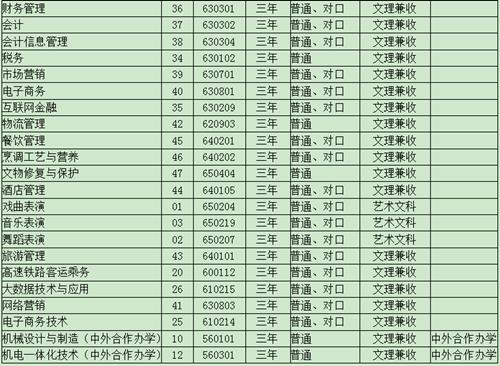 洛阳职业技术学院招生简章