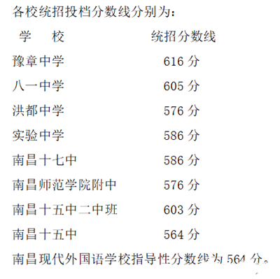 南昌市2020年第二批次省级重点高中投档分数线划定