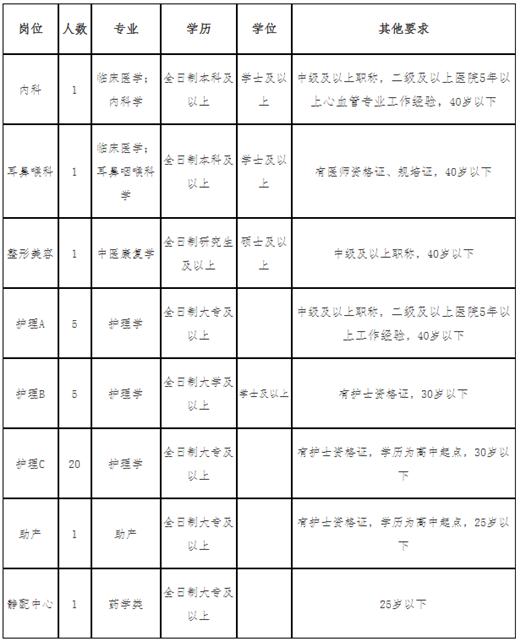 淄博市妇幼保健院合同制人员招聘公告